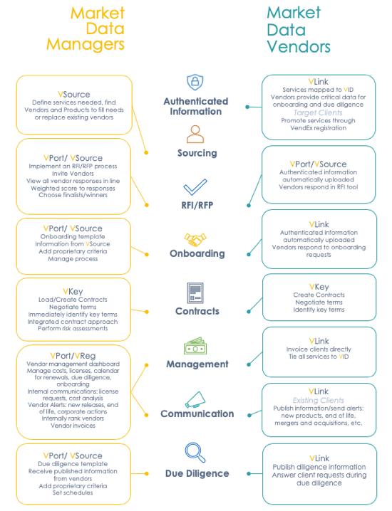 VendEx Solutions Workflow diagram