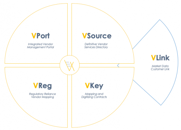 VendEx Integrated Ecosystem
