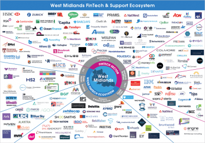 West Midlands FinTech and Support Ecosystem
