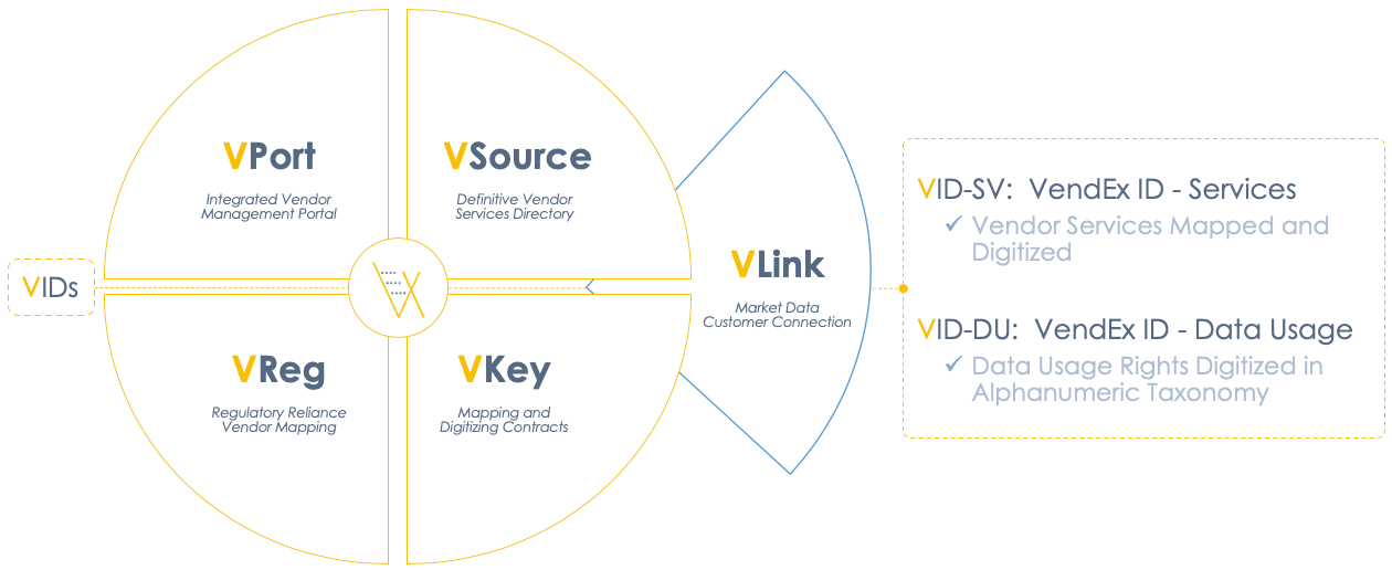 VendEx Solutions Integrated Ecosystem