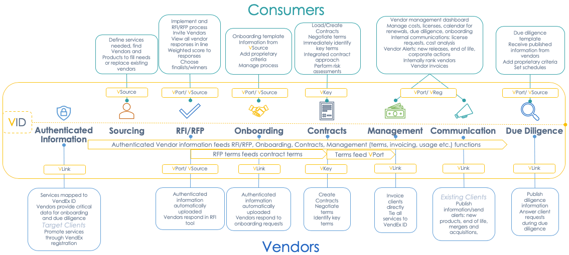 VendEx Solutions Market Data Workflow